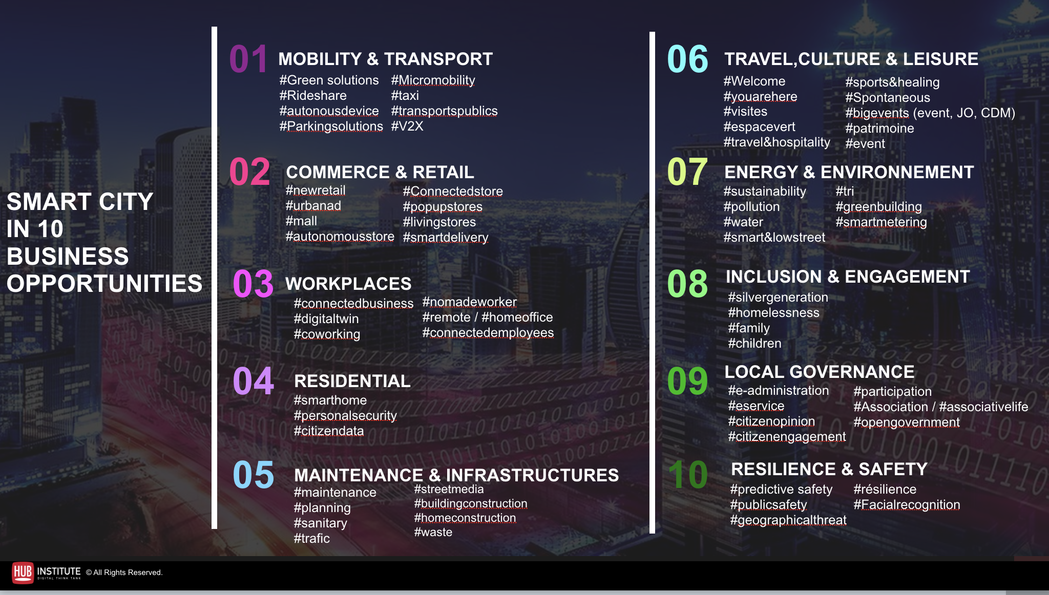 mapping des opportunités de la Smart City