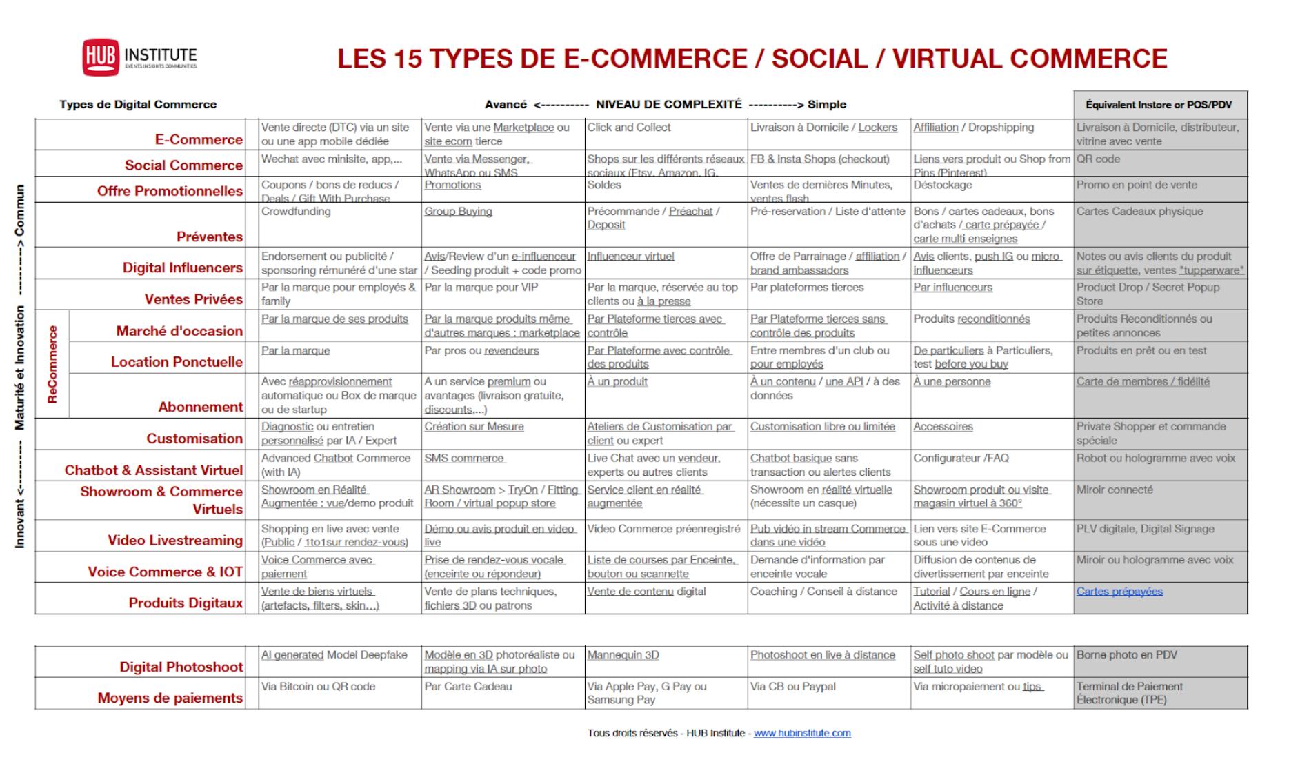 15 types de e-commerce tableau