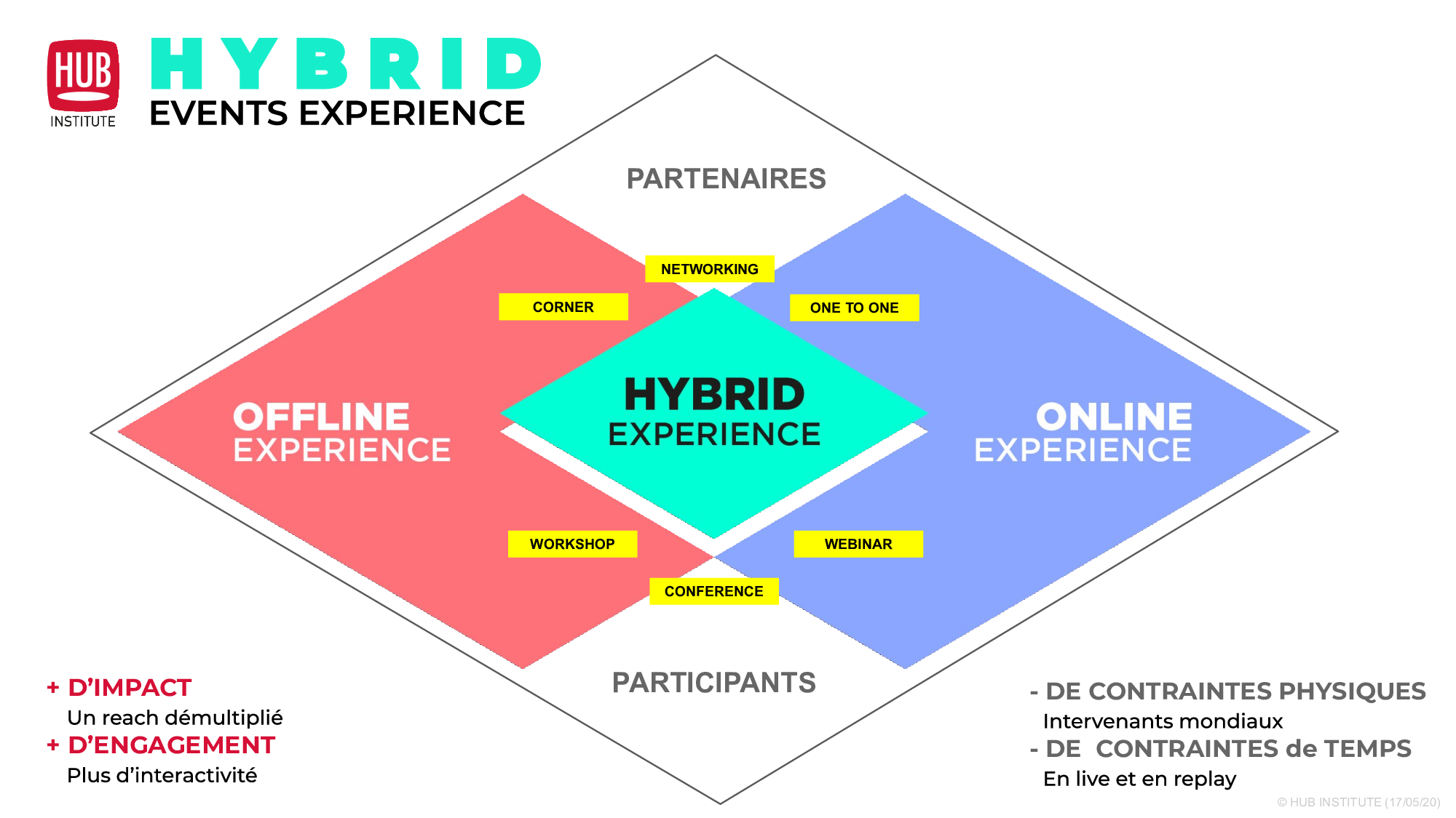 Hybrid Events by HUB Institute