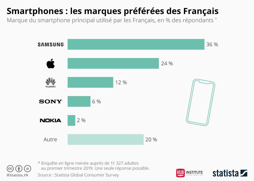 Quelle est la marque de smartphone préférée des Français ? | HUB Institute  - Digital Think Tank