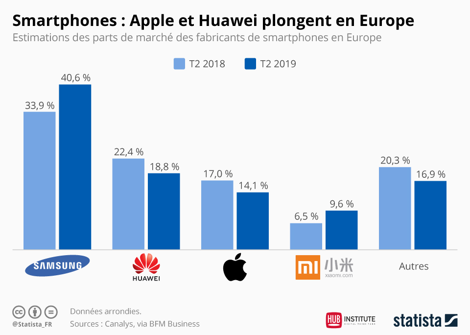 infographie-apple-huawei