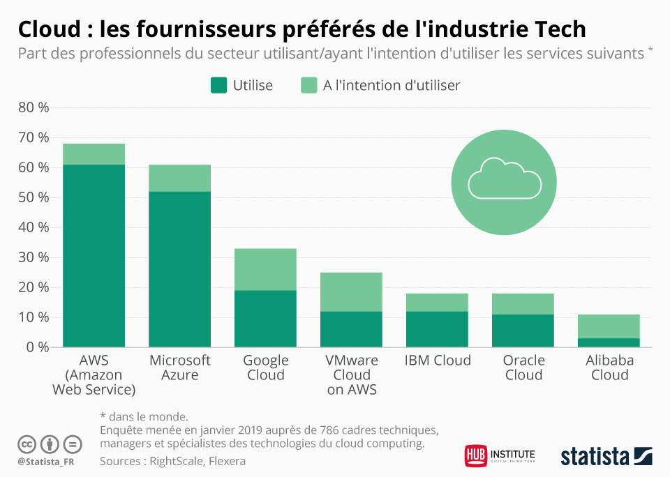 Infographie Cloud Statista