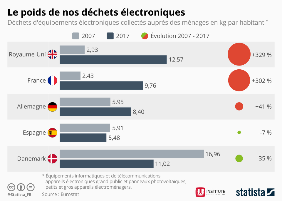 infographie-statista-dechets-electroniques