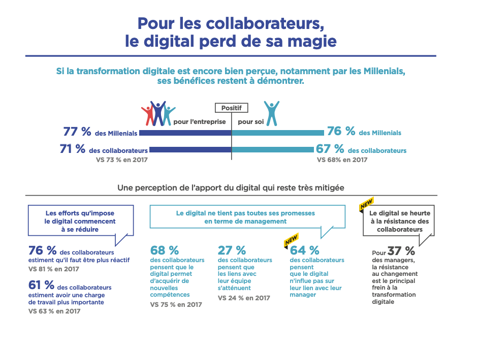 Julhiet-Sterwen-barometre-digital-workplace-2