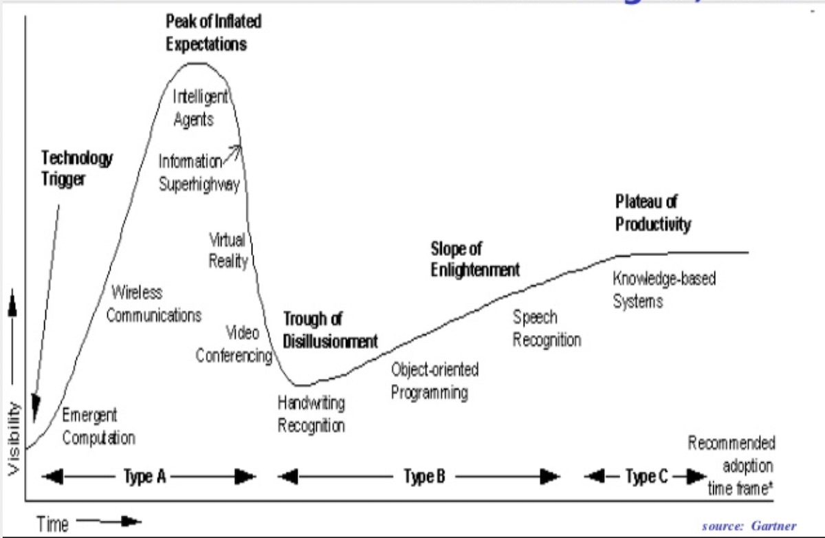 hype cycle 1995