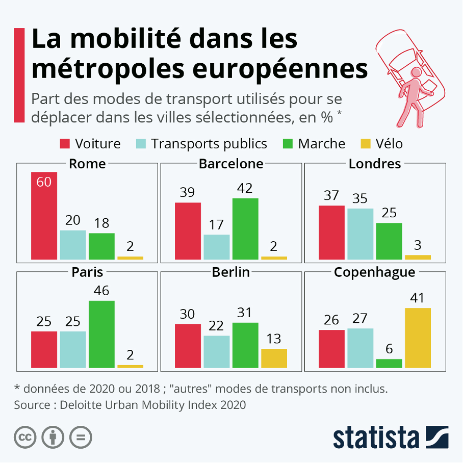 Infographie Statista Mobilite Europe