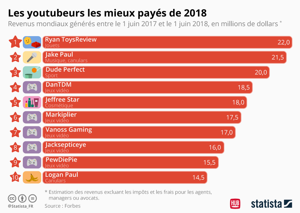 infographie-statista-youtubeurs