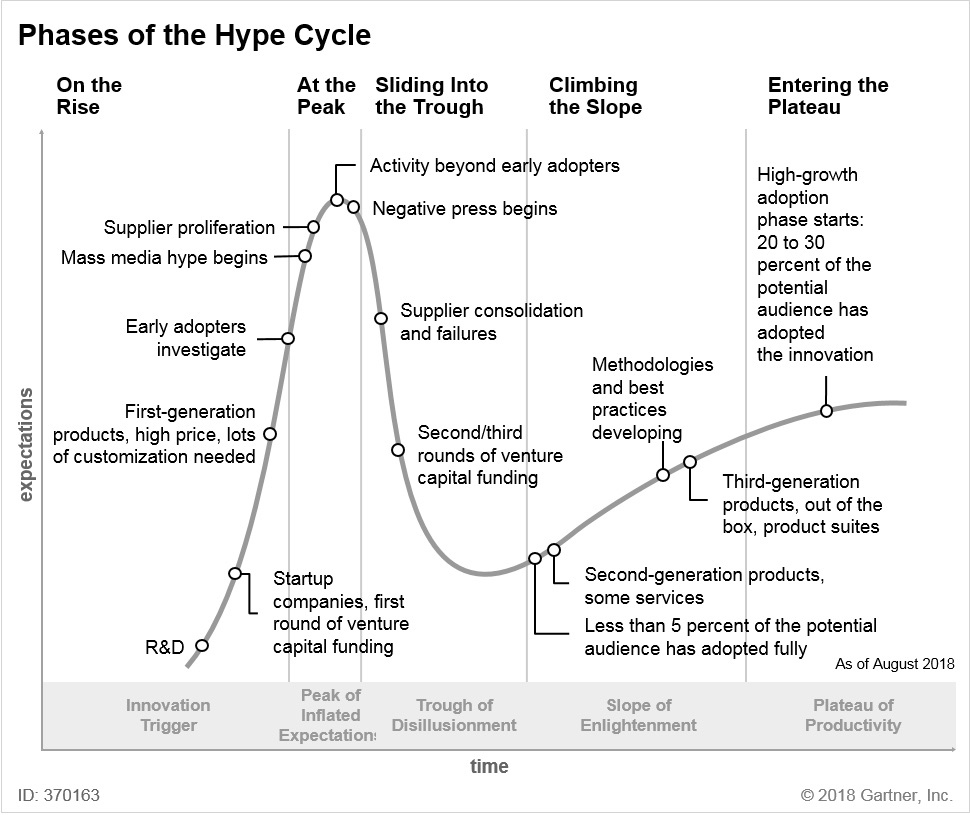 Hype Cycle Phases Gartner