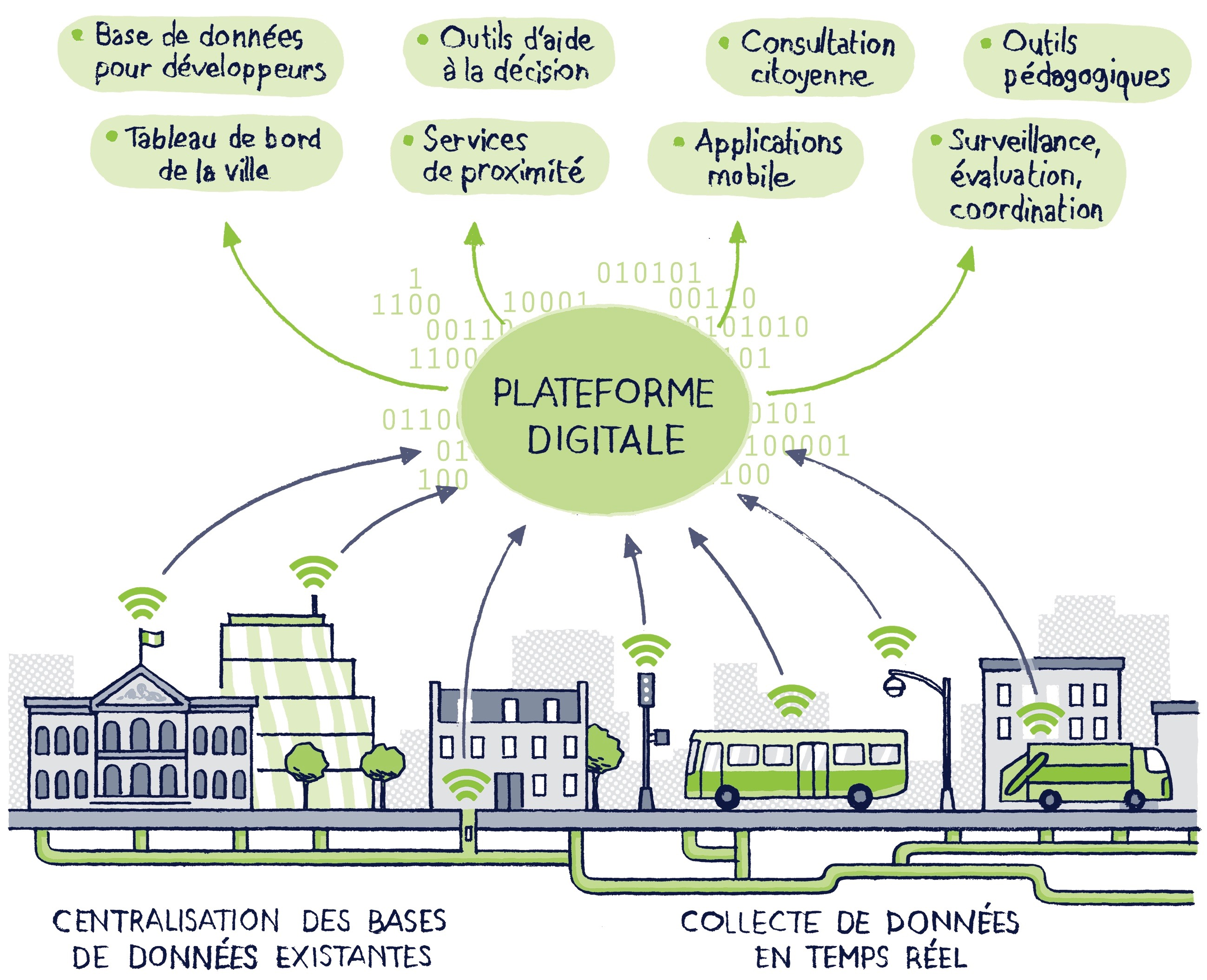 Schema Smart City Saint Etienne