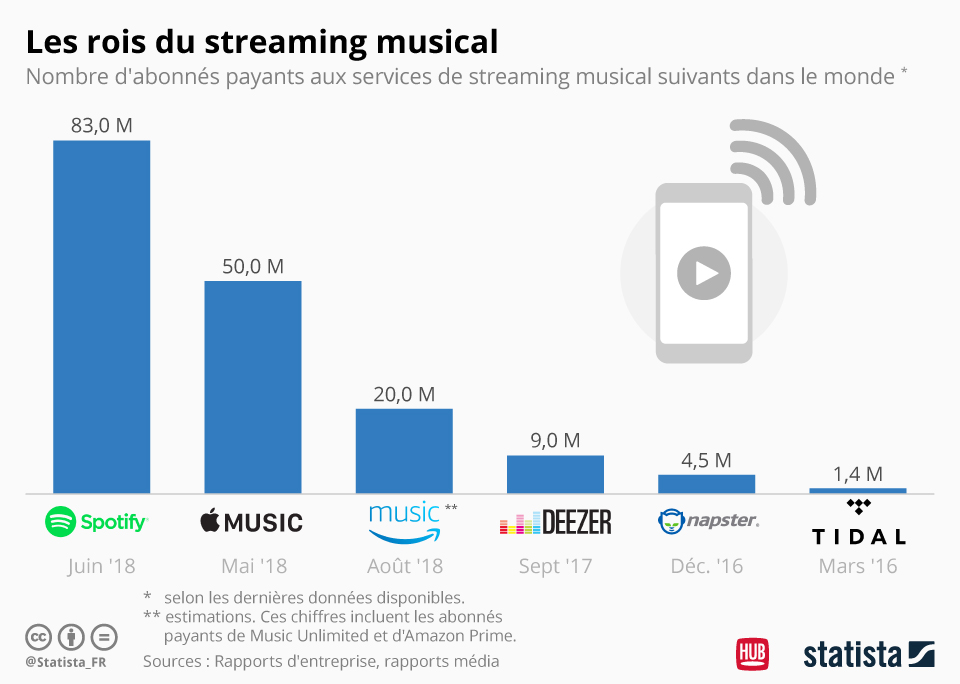 streaming-musical-statista